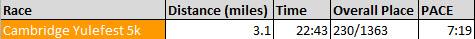 28 seconds slower than 5k PR on Turkey day. But still such a fun run!